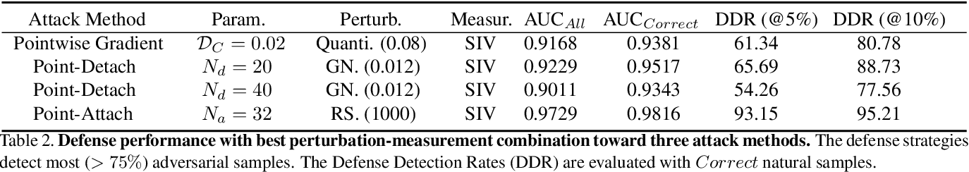 Figure 4 for Adversarial Attack and Defense on Point Sets