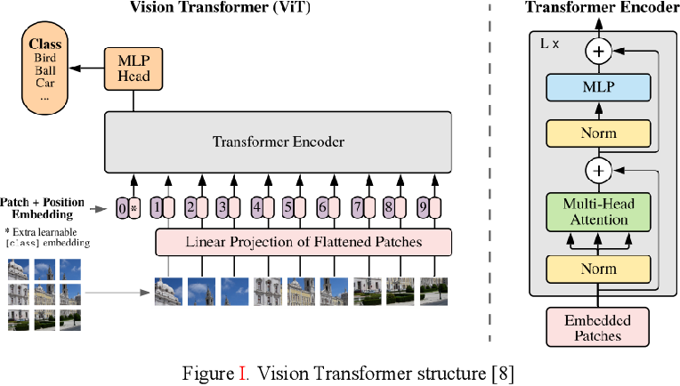 Figure 2 for Shoulder Implant X-Ray Manufacturer Classification: Exploring with Vision Transformer