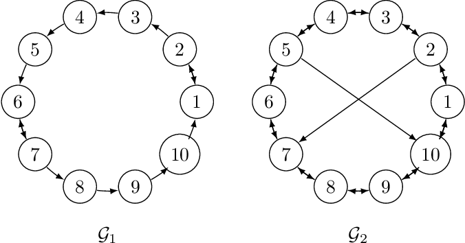 Figure 1 for Quantized Push-sum for Gossip and Decentralized Optimization over Directed Graphs