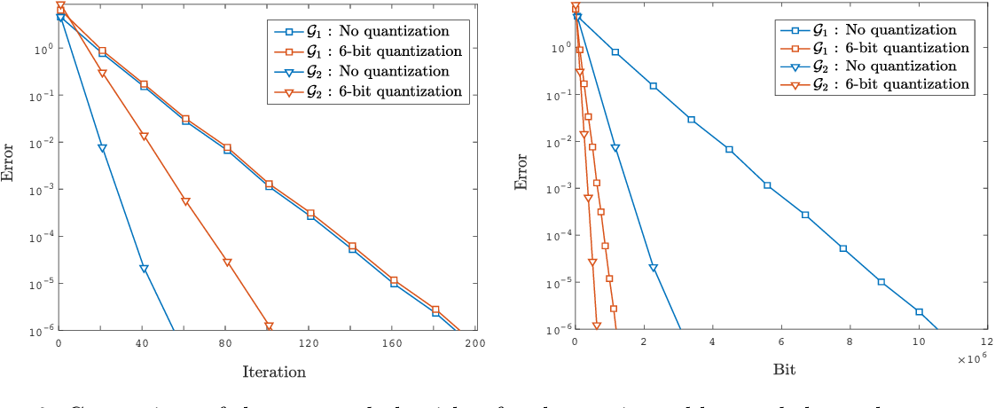 Figure 3 for Quantized Push-sum for Gossip and Decentralized Optimization over Directed Graphs