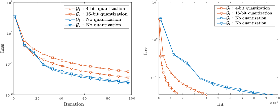 Figure 4 for Quantized Push-sum for Gossip and Decentralized Optimization over Directed Graphs