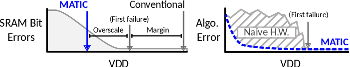 Figure 1 for MATIC: Learning Around Errors for Efficient Low-Voltage Neural Network Accelerators