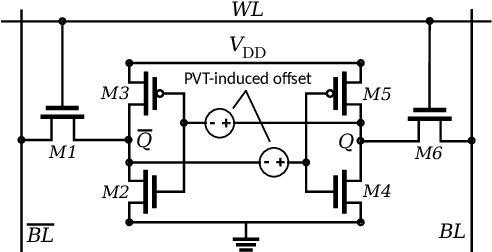 Figure 4 for MATIC: Learning Around Errors for Efficient Low-Voltage Neural Network Accelerators