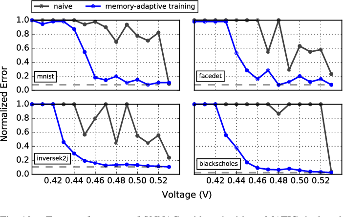Figure 2 for MATIC: Learning Around Errors for Efficient Low-Voltage Neural Network Accelerators