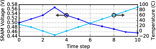 Figure 3 for MATIC: Learning Around Errors for Efficient Low-Voltage Neural Network Accelerators