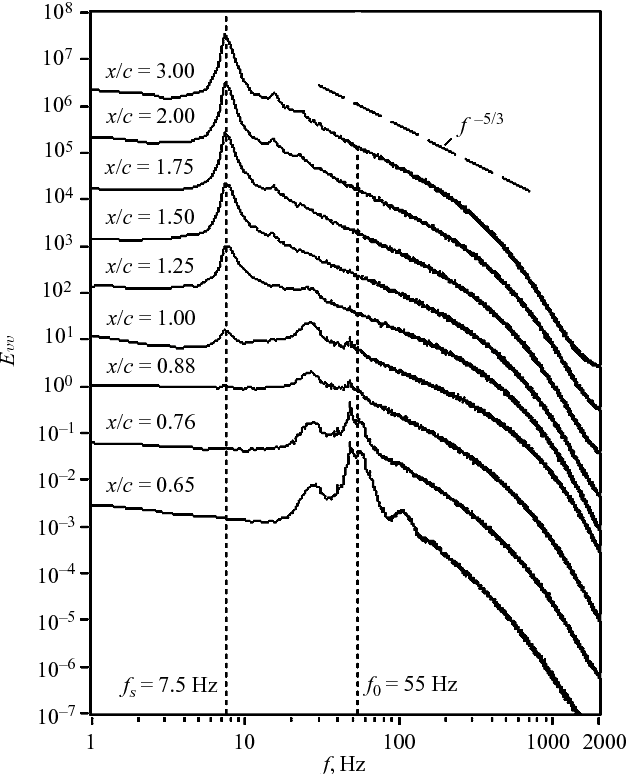 On Vortex Shedding From An Airfoil In Low Reynolds Number Flows