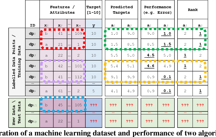 Figure 4 for Siamese Meta-Learning and Algorithm Selection with 'Algorithm-Performance Personas' [Proposal]
