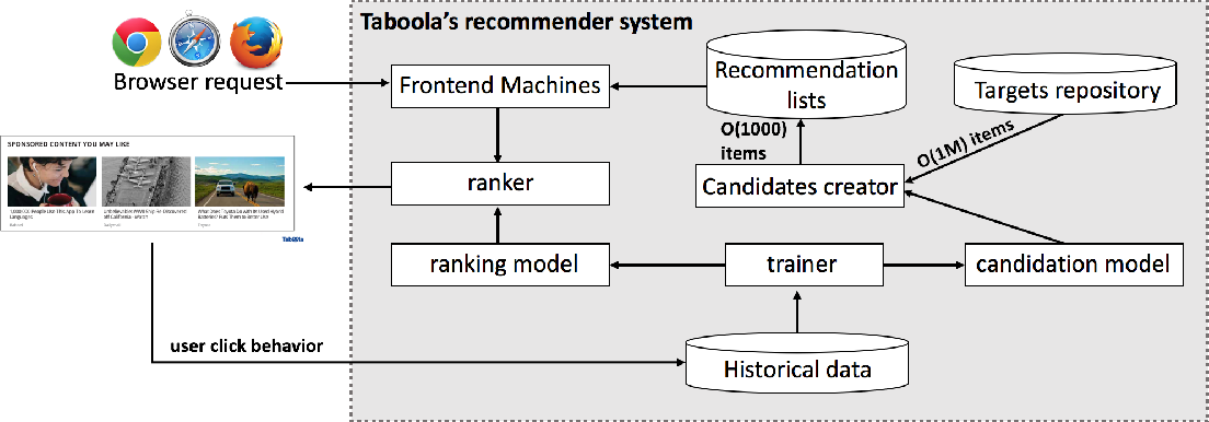 Figure 3 for Deep density networks and uncertainty in recommender systems