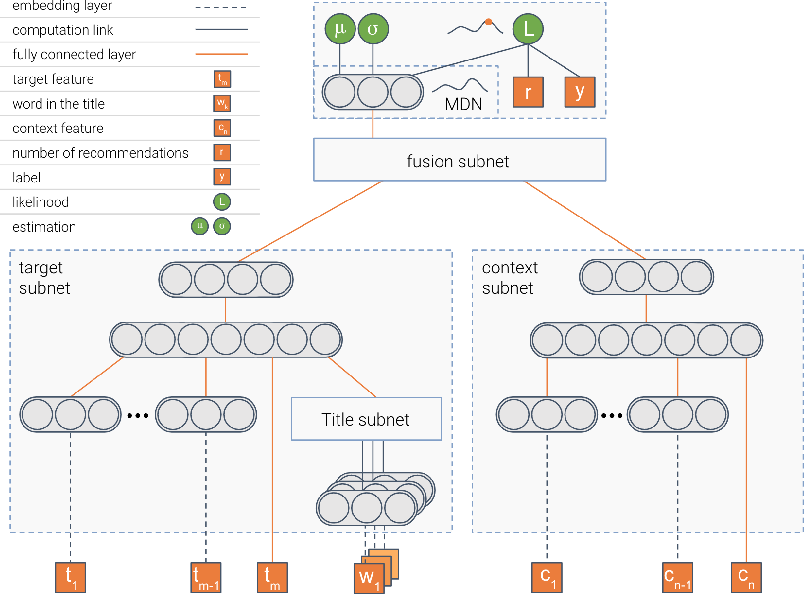 Figure 4 for Deep density networks and uncertainty in recommender systems