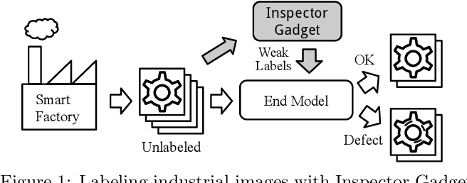 Figure 1 for Inspector Gadget: A Data Programming-based Labeling System for Industrial Images