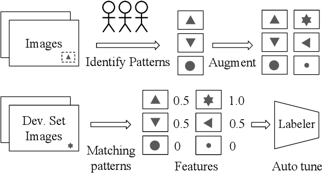 Figure 3 for Inspector Gadget: A Data Programming-based Labeling System for Industrial Images