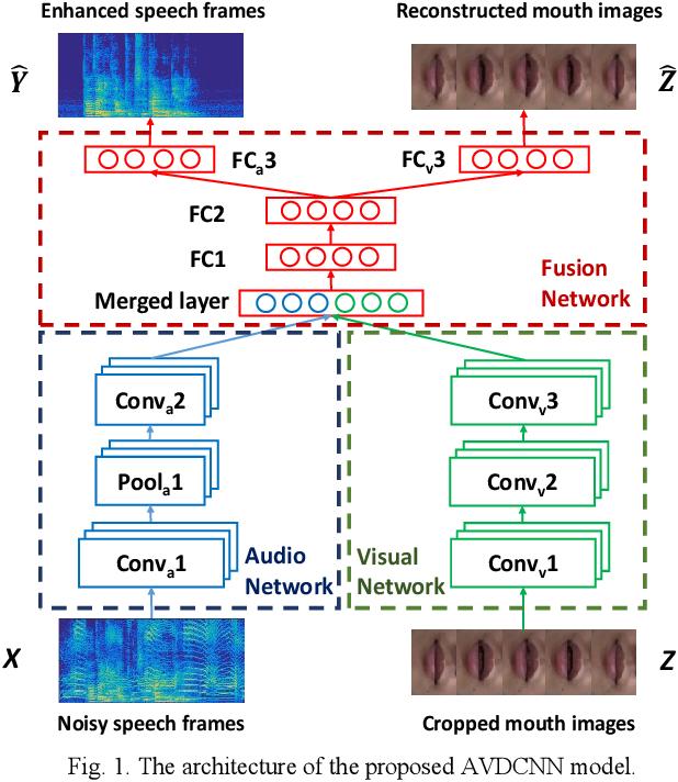 Figure 1 for Audio-Visual Speech Enhancement Using Multimodal Deep Convolutional Neural Networks