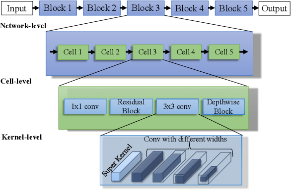 Figure 1 for Trilevel Neural Architecture Search for Efficient Single Image Super-Resolution
