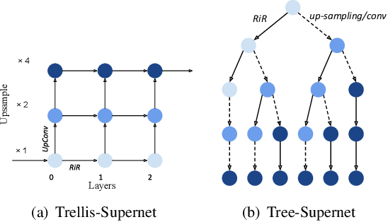 Figure 3 for Trilevel Neural Architecture Search for Efficient Single Image Super-Resolution