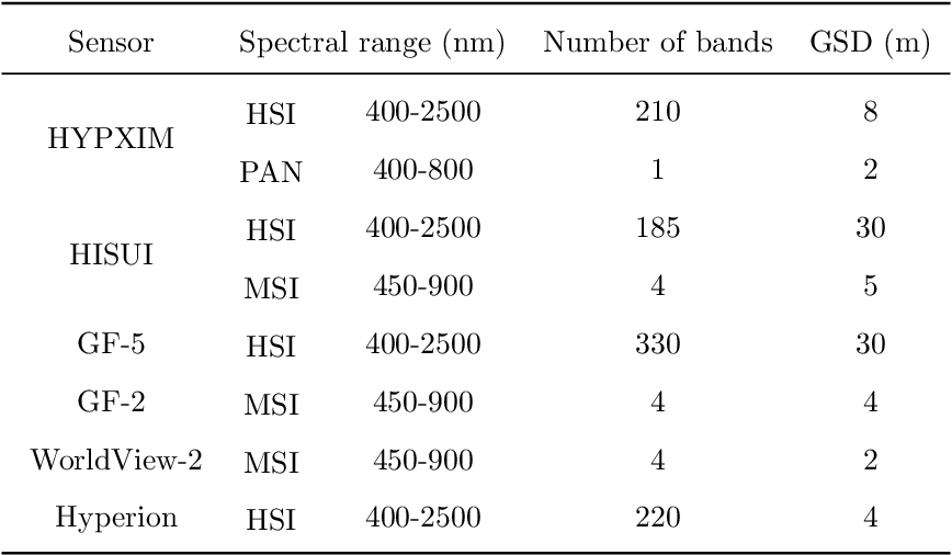 Figure 1 for Recent Advances and New Guidelines on Hyperspectral and Multispectral Image Fusion