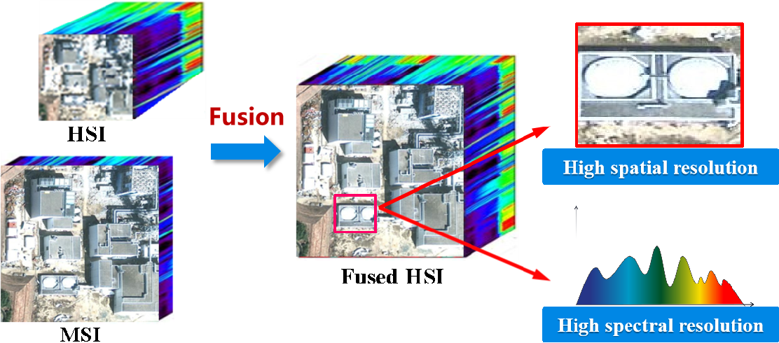 Figure 2 for Recent Advances and New Guidelines on Hyperspectral and Multispectral Image Fusion