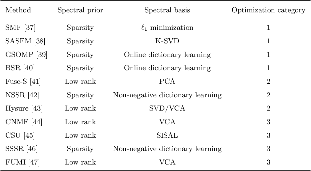 Figure 3 for Recent Advances and New Guidelines on Hyperspectral and Multispectral Image Fusion