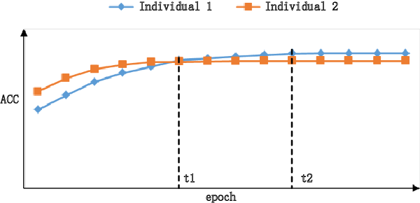 Figure 3 for A Survey on Evolutionary Neural Architecture Search