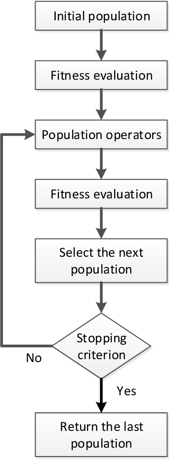 Figure 2 for A Survey on Evolutionary Neural Architecture Search