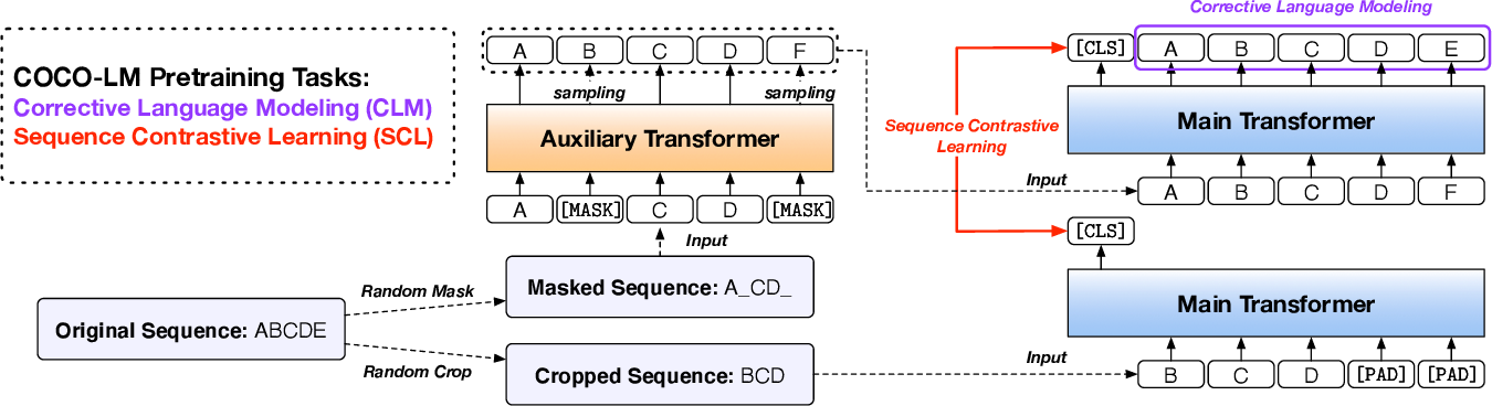 Figure 1 for COCO-LM: Correcting and Contrasting Text Sequences for Language Model Pretraining