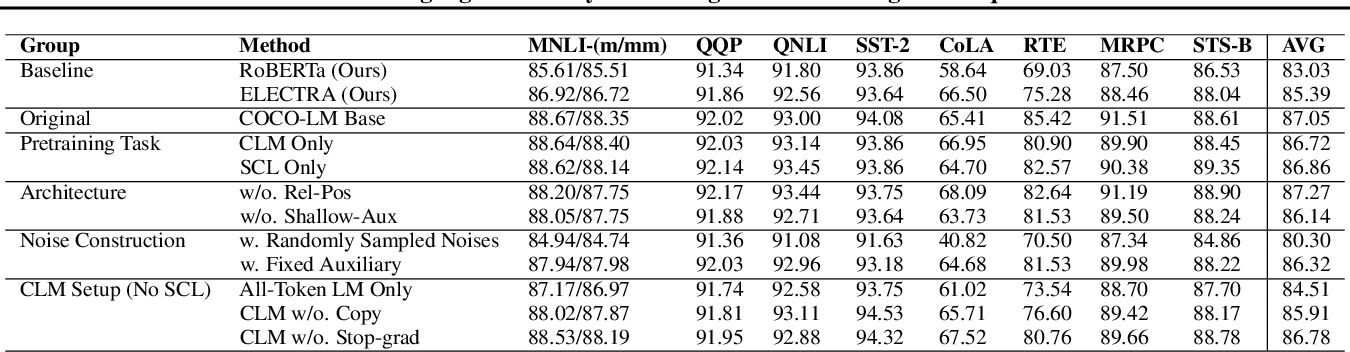 Figure 3 for COCO-LM: Correcting and Contrasting Text Sequences for Language Model Pretraining