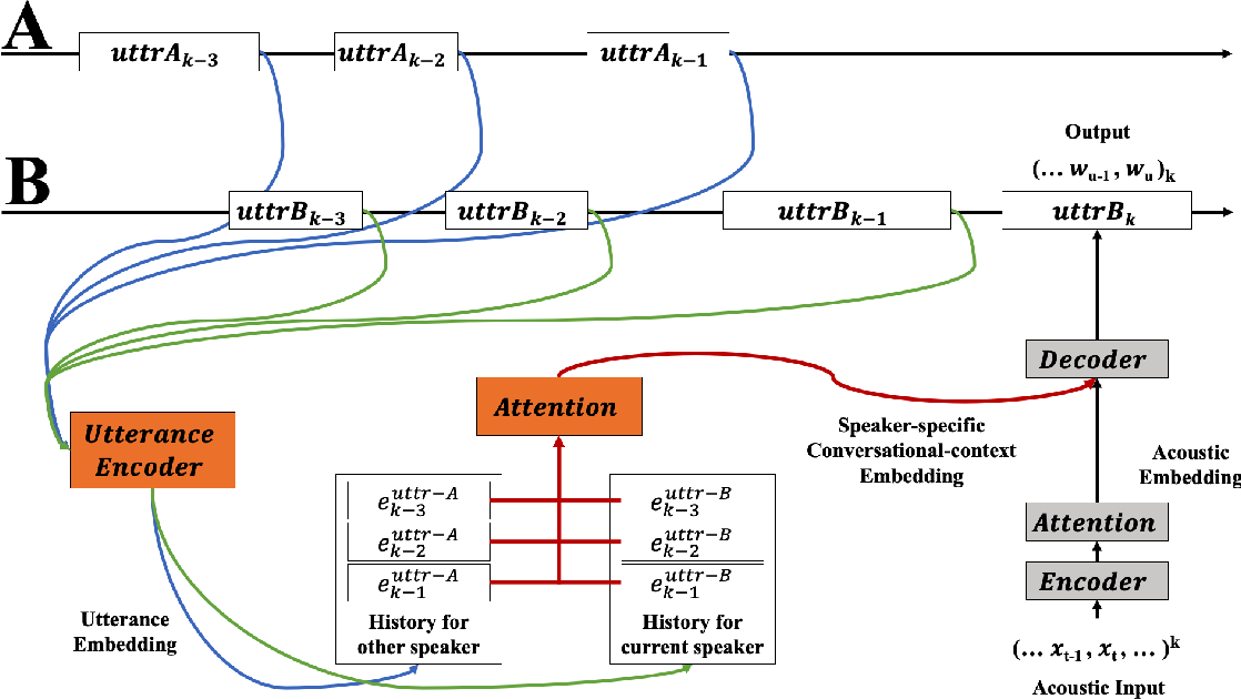 Figure 1 for Cross-Attention End-to-End ASR for Two-Party Conversations
