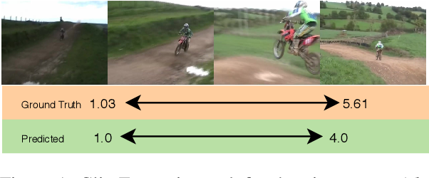 Figure 1 for ExCL: Extractive Clip Localization Using Natural Language Descriptions