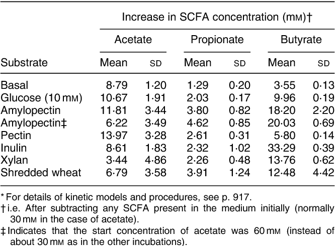Contribution Of Acetate To Butyrate Formation By Human Faecal
