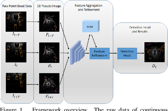 Figure 1 for Temporal-Channel Transformer for 3D Lidar-Based Video Object Detection in Autonomous Driving