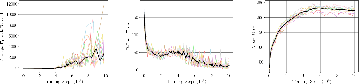 Figure 2 for Composable Learning with Sparse Kernel Representations