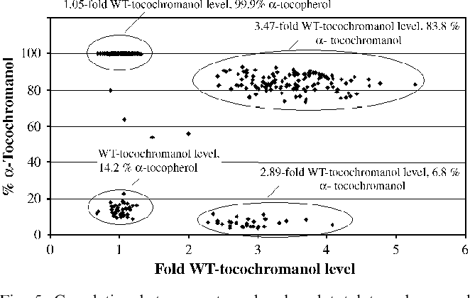 Fig. 5. Correlation between a-tocopherol and total tocochromanol levels in F2 segregating soybean seed obtained through crossing homozygous soybean lines transformed with pMON69943, and pMON67227. Plasmids pMON69943 and pMON67227 harbored the P7Sa'-CTP2-At-HPPD-E9 3 0, P7Sa'-CTP1-Eh-TYRA-E9 3 0, PArc 5- CTP1-Syn-VTE2-Arc 30, and P7sa'-At-VTE4-E9 3 0, P7sa'-At-VTE3-E9 30 expression cassettes, respectively.