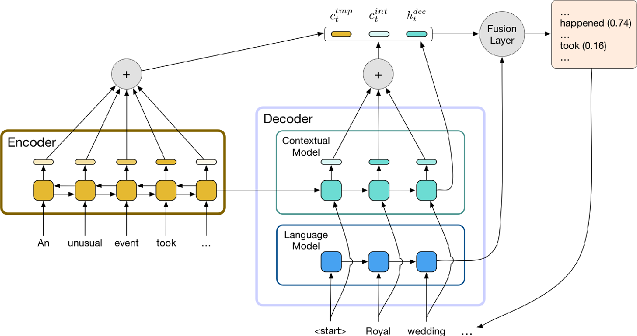 Figure 2 for Improving Abstraction in Text Summarization