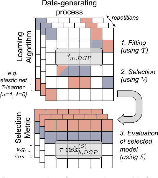 Figure 1 for A comparison of methods for model selection when estimating individual treatment effects