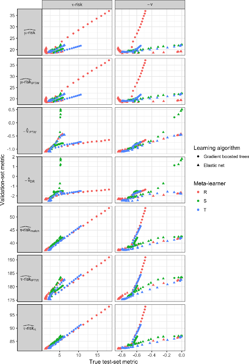 Figure 3 for A comparison of methods for model selection when estimating individual treatment effects