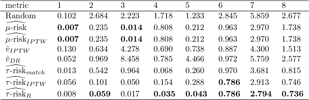Figure 2 for A comparison of methods for model selection when estimating individual treatment effects