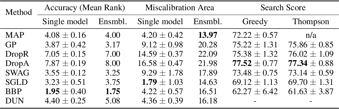 Figure 1 for Bayesian Graph Neural Networks for Molecular Property Prediction