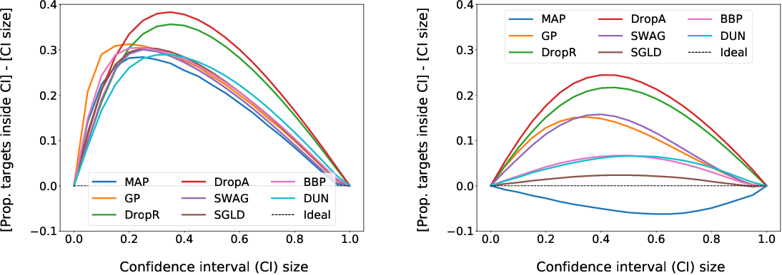 Figure 2 for Bayesian Graph Neural Networks for Molecular Property Prediction