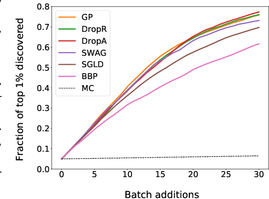 Figure 3 for Bayesian Graph Neural Networks for Molecular Property Prediction