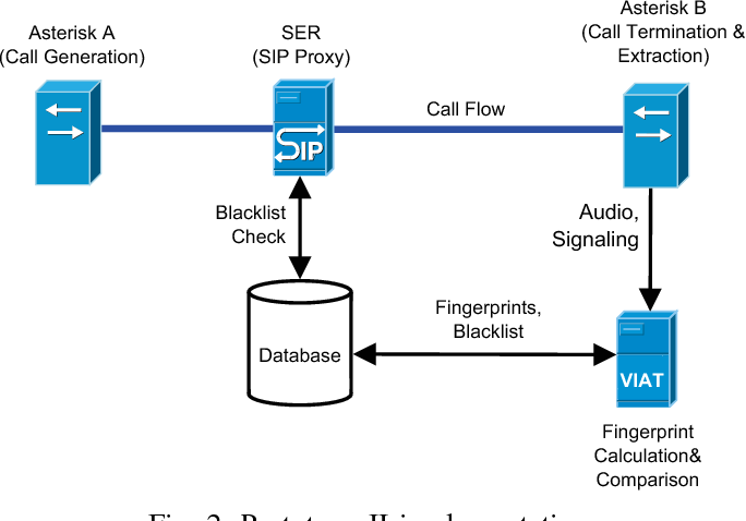 An efficient search method for the content-based identification of