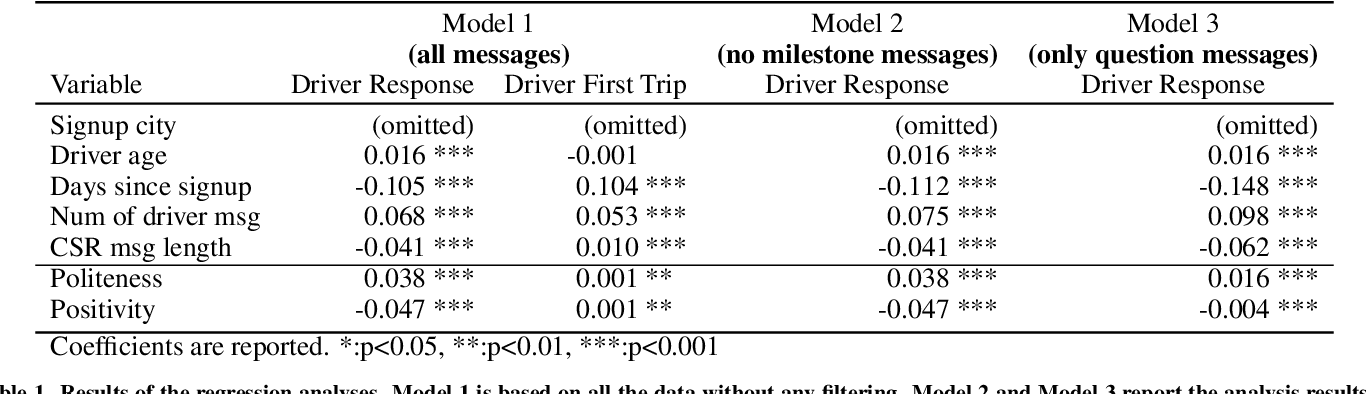 Figure 1 for Can You be More Social? Injecting Politeness and Positivity into Task-Oriented Conversational Agents
