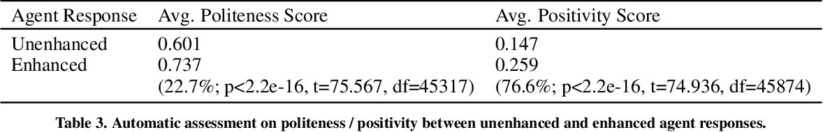 Figure 4 for Can You be More Social? Injecting Politeness and Positivity into Task-Oriented Conversational Agents