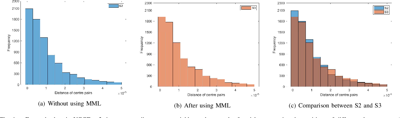 Figure 1 for Minimum Margin Loss for Deep Face Recognition