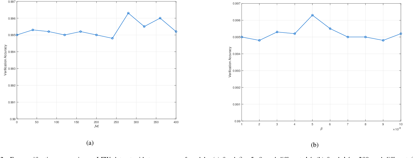 Figure 2 for Minimum Margin Loss for Deep Face Recognition