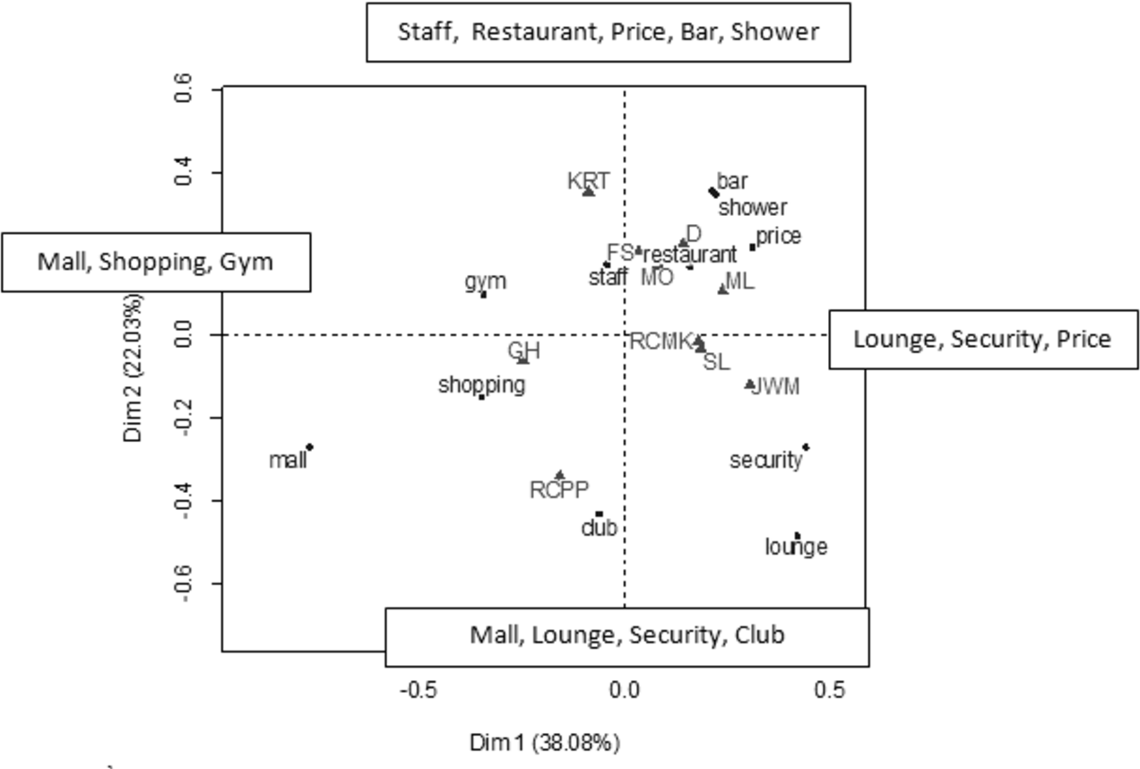Figure 5 from Application of Text Mining to Extract Hotel Attributes