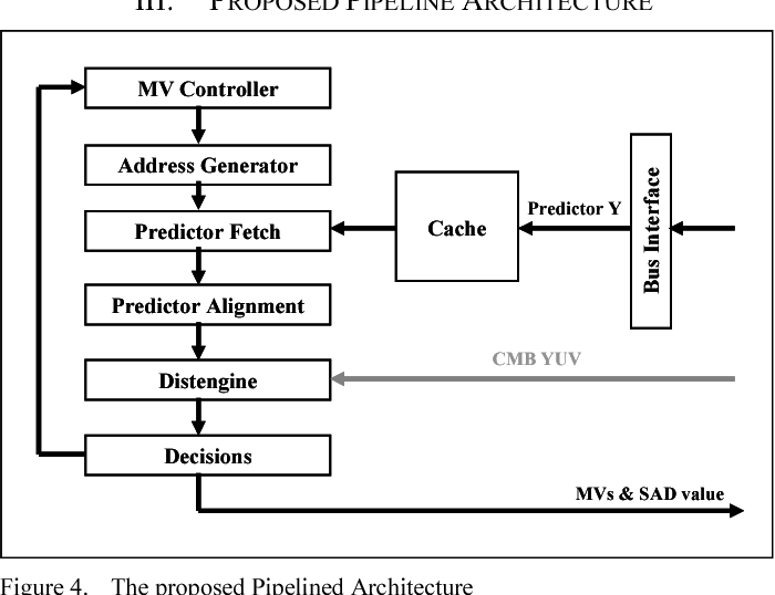 Cache-based motion estimation architecture for real-time