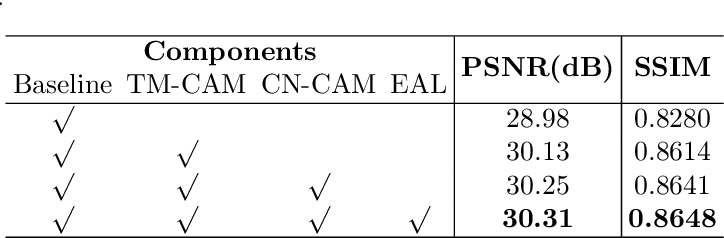 Figure 2 for MuCAN: Multi-Correspondence Aggregation Network for Video Super-Resolution