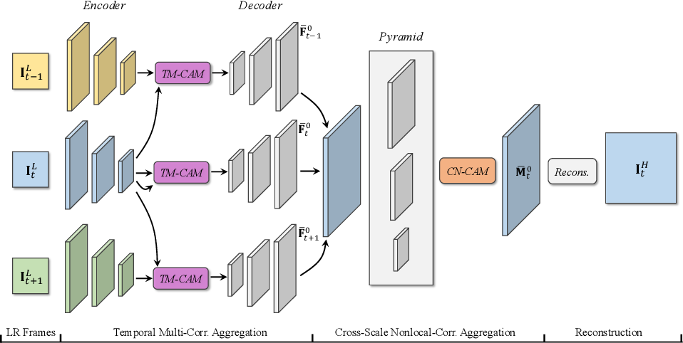 Figure 3 for MuCAN: Multi-Correspondence Aggregation Network for Video Super-Resolution