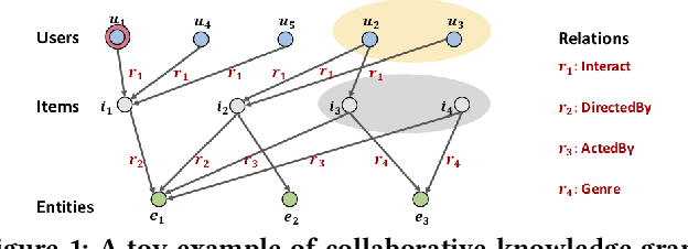 Figure 1 for KGAT: Knowledge Graph Attention Network for Recommendation