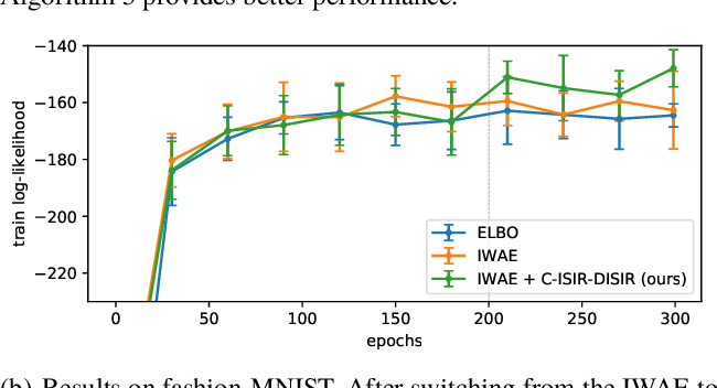 Figure 4 for Unbiased Gradient Estimation for Variational Auto-Encoders using Coupled Markov Chains