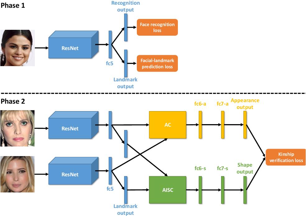 Figure 3 for Deep Kinship Verification via Appearance-shape Joint Prediction and Adaptation-based Approach